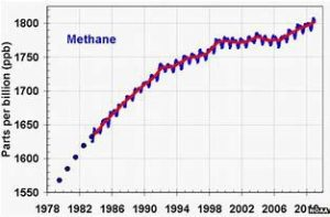 The Methane Mystery